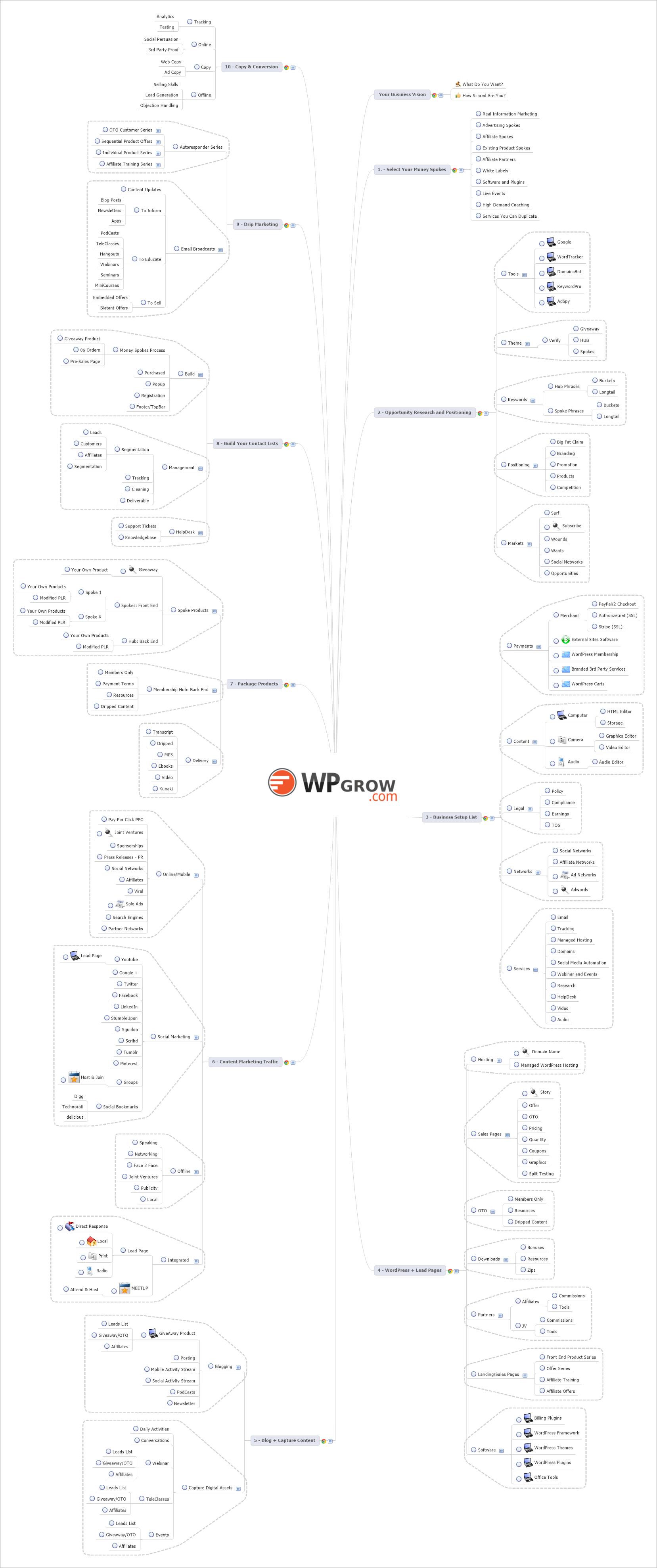 Downloads wordpress support pdf wpgrow wordpress marketing blueprint image malvernweather Image collections