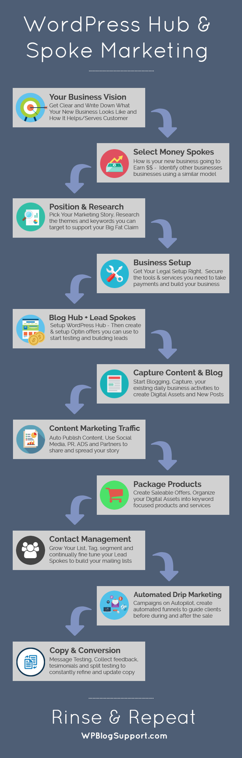 WordPress Marketing Map Steps